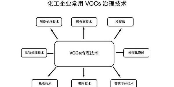 常用VOC治理技术